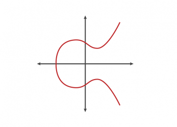 A (relatively easy to understand) primer on elliptic curve cryptography Cloudflar